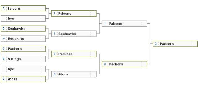 NFC playoffs 2013
