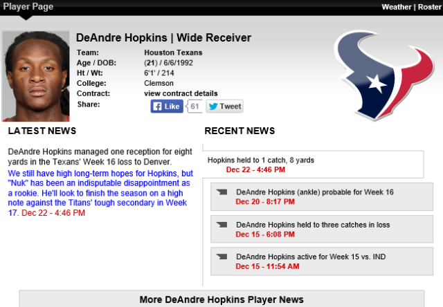 "On Dec. 22 RotoWorld calls DeAndre Hopkins an ""indisputable disappointment"""